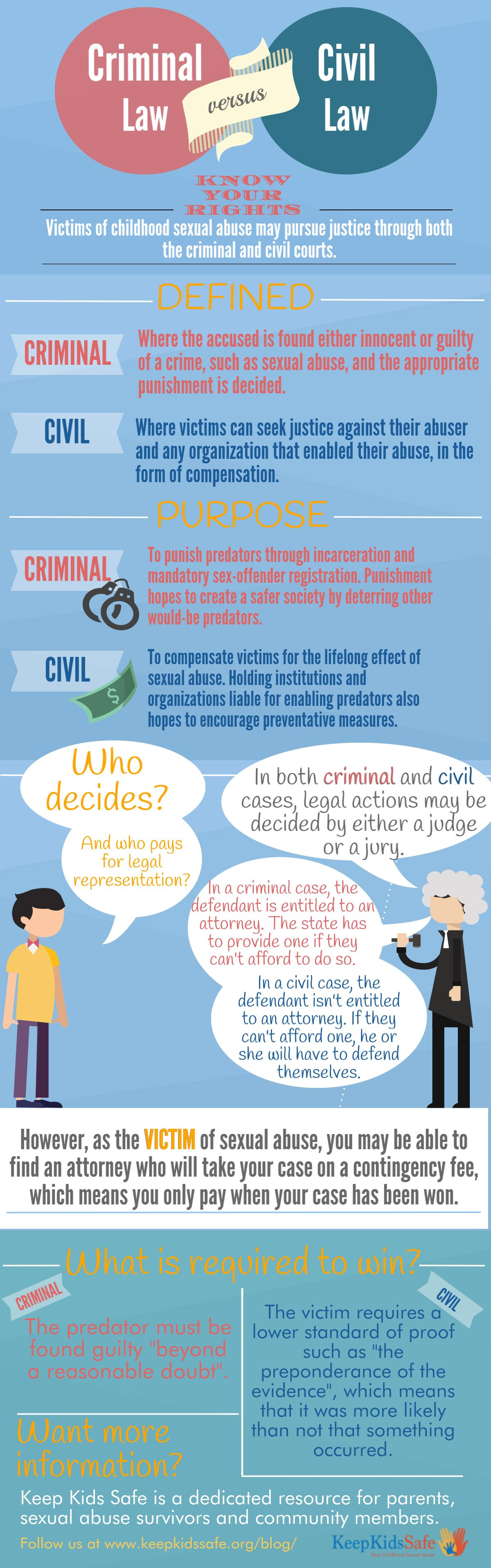 Infographic Criminal versus Civil law