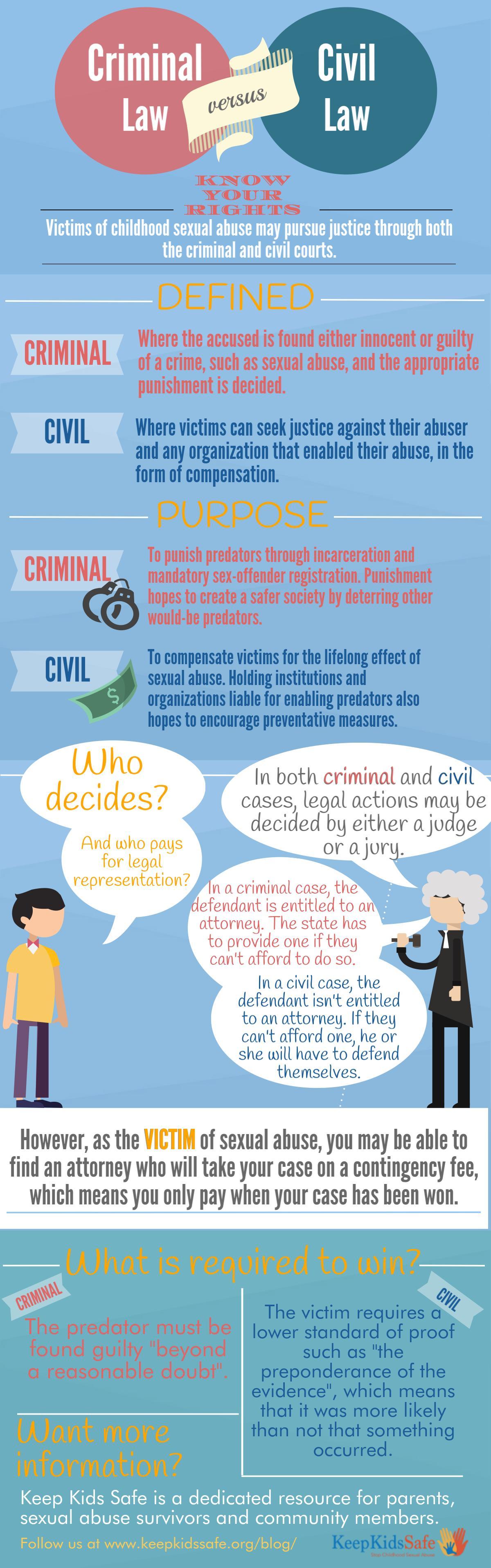 Infographic Criminal versus Civil law